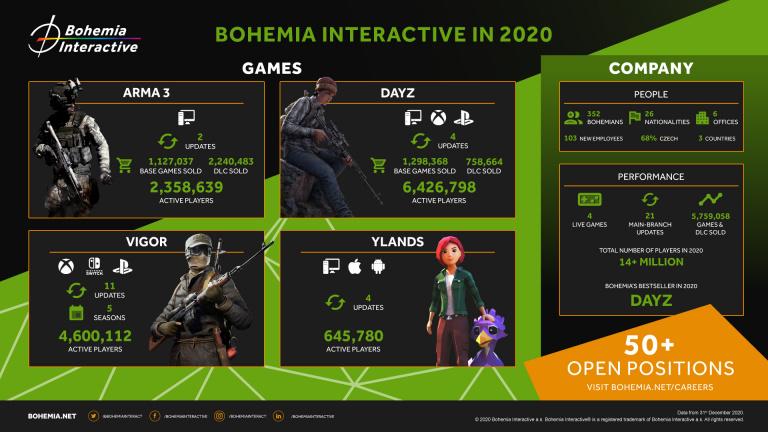 Bohemia Interactive : 5,7 millions de jeux et DLC vendus en 2020